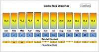 Costa Rica's weather trend