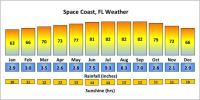 Space Coast weather