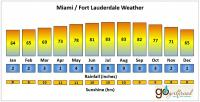 Miami / Fort Lauderdale weather
