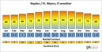 Naples area weather (click)