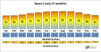 Space Coast, FL weather