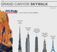 comparable height of the Skywalk (courtesy empower your knowldege and happy trivia)